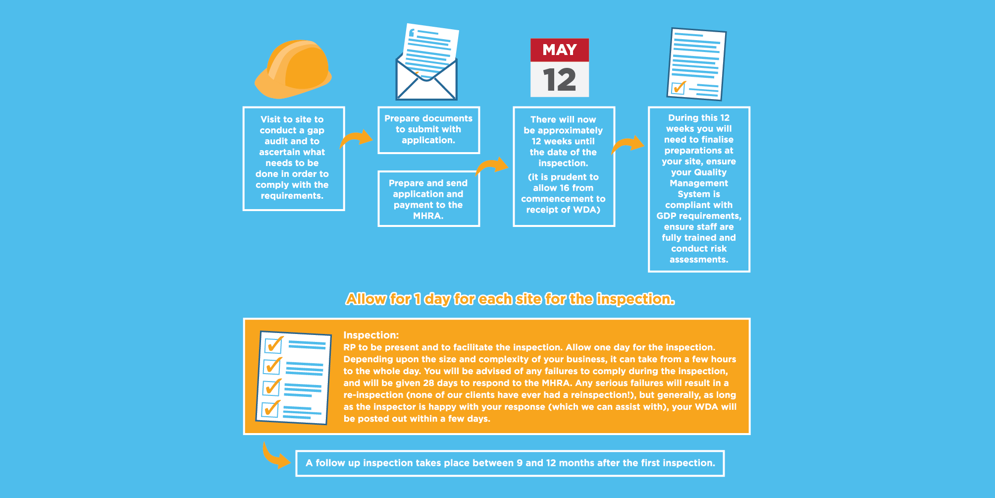 PMN Consulting WDA Process Infographic